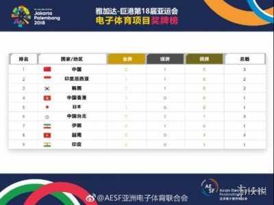 亚运会奖牌 2018亚运会电竞奖牌榜公布