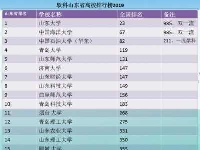 山东省大学排名 其中第一梯队三所大学排名很抢眼