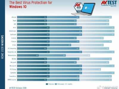 国外杀毒软件 Windows 10目前最好的杀毒软件