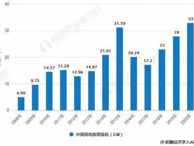 中国风电发展报 2019年中国风电行业发展前景分析