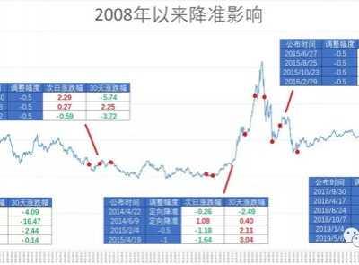 股票大涨图片 一张图看懂过去十年降准对股市影响