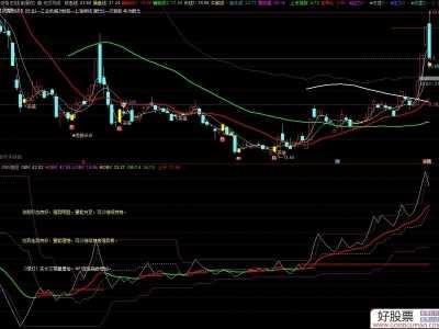 股票指标obv OBV波段副图指标