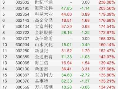 a股涨幅榜 2014年上半年A股涨幅排行榜TOP20