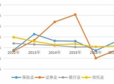 中国金融监管概况 2019年中国金融行业市场状况